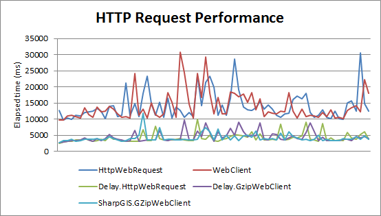 HTTP Request Performance