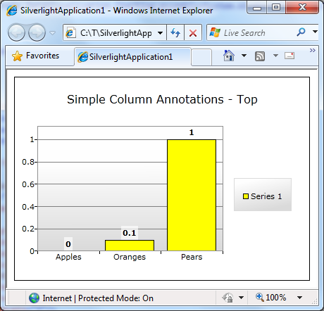 Simple column annotations (on top)
